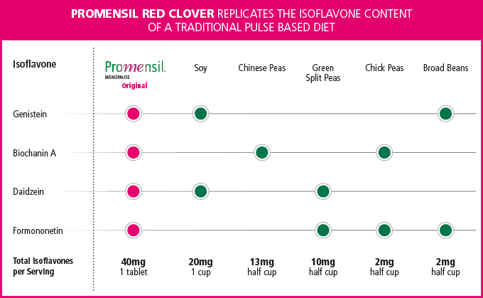 Promensil Red Clover Comparison Chart